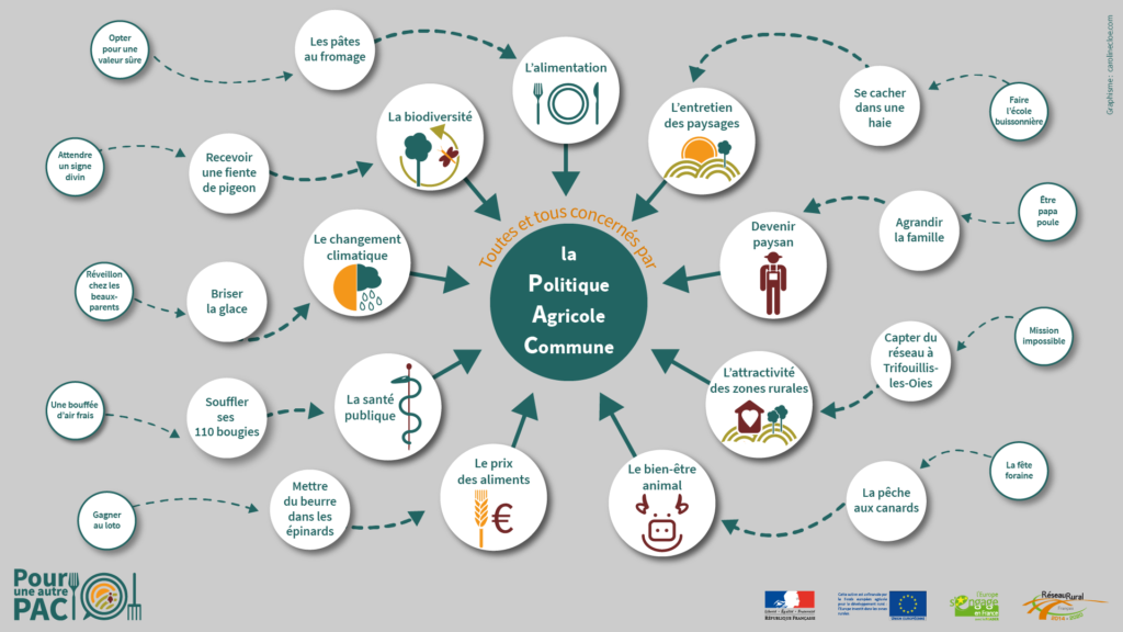 Infographie PAC