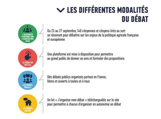 4 modalités pour participer au débat public